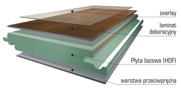 jak zbudowane są panele warstwy